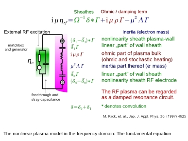 Nonlinear plasma model